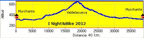 I night&bike